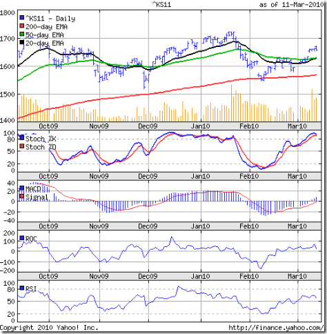 S&P500 Long Term Charts